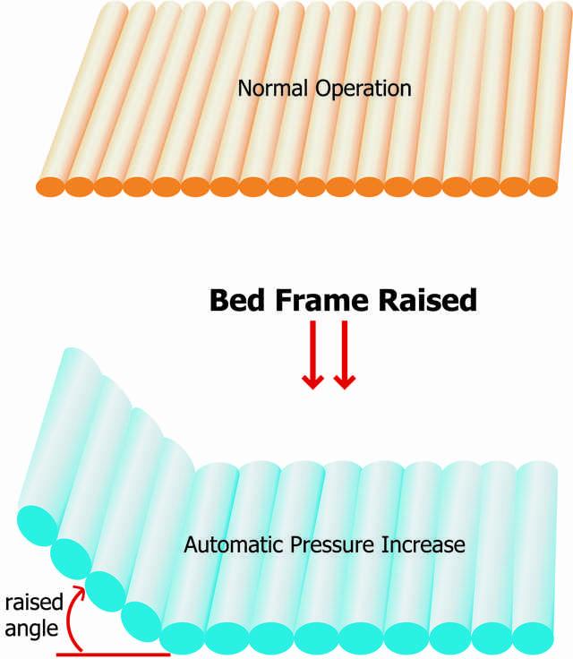 efecto anticizalla colchones antiescaras celdas de aire